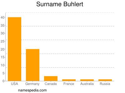 Surname Buhlert