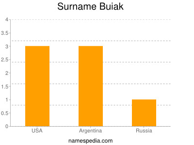 Surname Buiak
