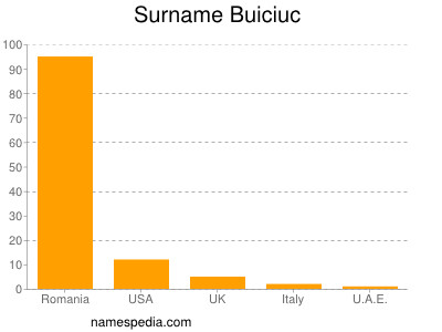 Surname Buiciuc