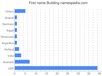 Given name Building