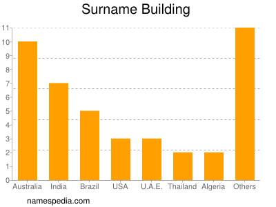 Surname Building