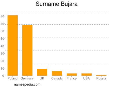Surname Bujara