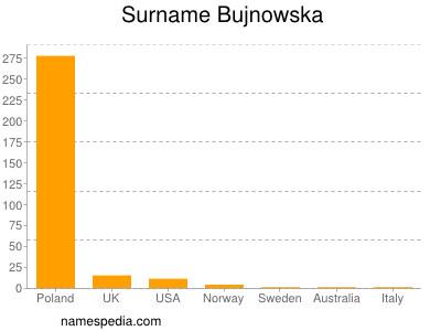 Surname Bujnowska
