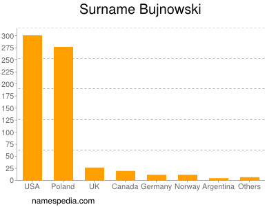 Surname Bujnowski