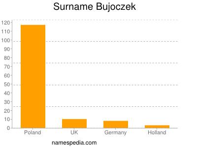Surname Bujoczek