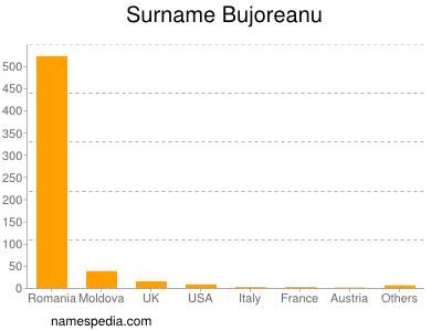 Surname Bujoreanu