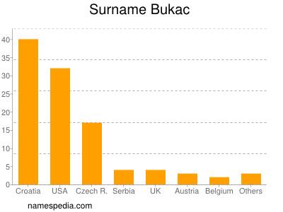 Surname Bukac