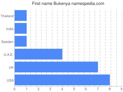 Given name Bukenya