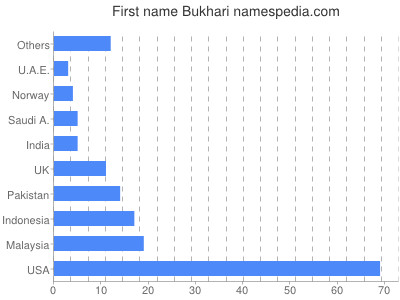 Given name Bukhari