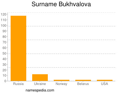 Surname Bukhvalova