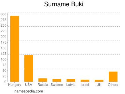 Surname Buki