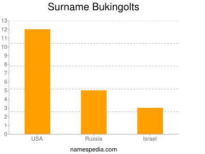 Surname Bukingolts