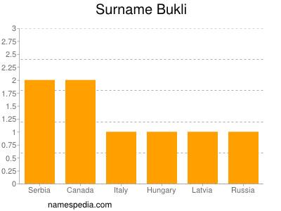 Surname Bukli