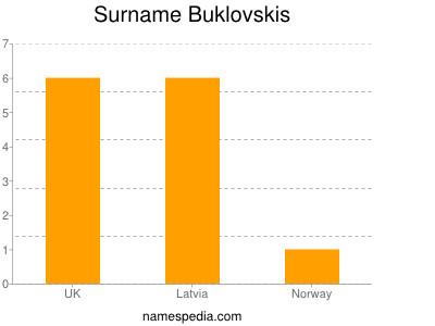 Surname Buklovskis
