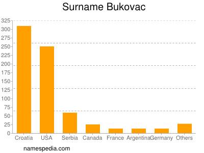 Surname Bukovac