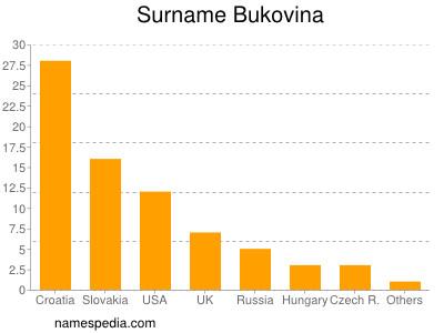 Surname Bukovina
