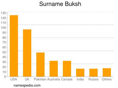 Surname Buksh