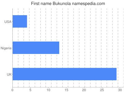 Given name Bukunola