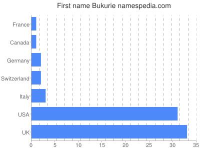 Given name Bukurie