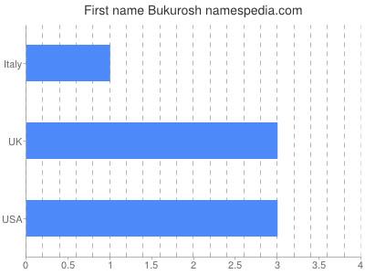 Given name Bukurosh