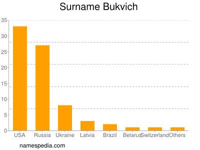 Surname Bukvich