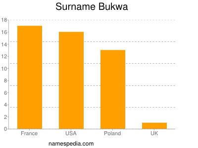 Surname Bukwa