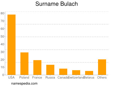 Surname Bulach