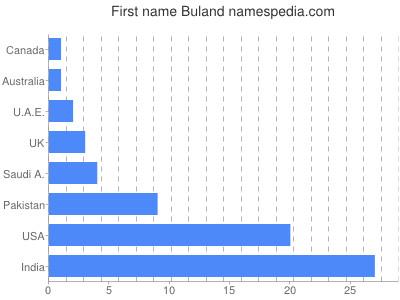 Given name Buland