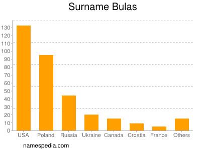 Surname Bulas