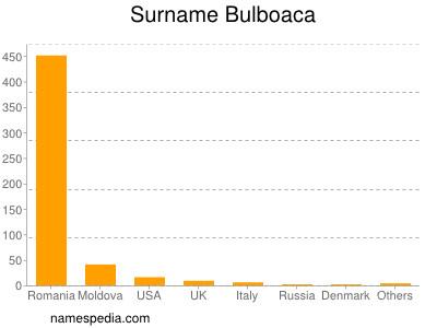 Surname Bulboaca