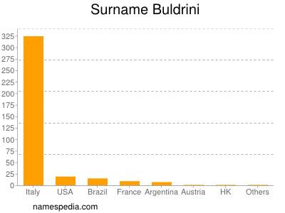 Surname Buldrini