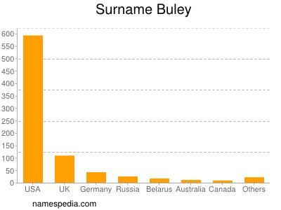 Surname Buley