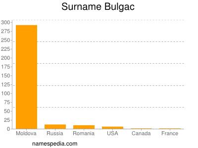 Surname Bulgac