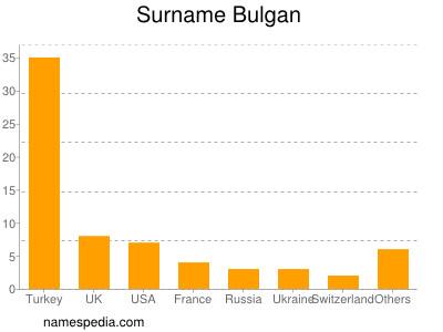 Surname Bulgan