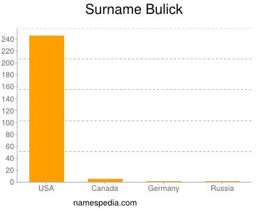 Surname Bulick