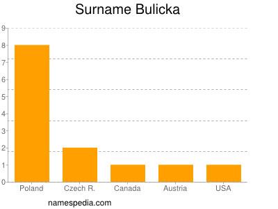 Surname Bulicka