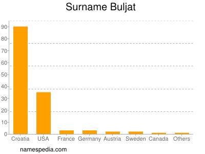 Surname Buljat