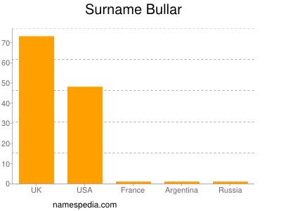 Surname Bullar