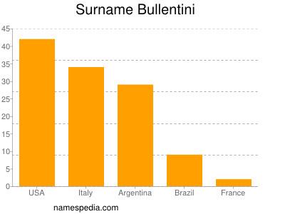 Surname Bullentini