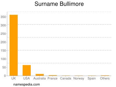 Surname Bullimore