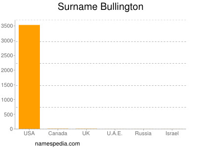 Surname Bullington
