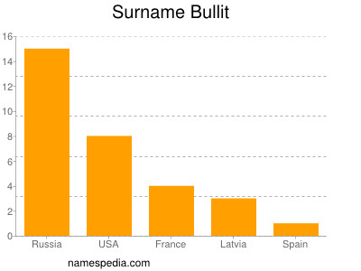 Surname Bullit