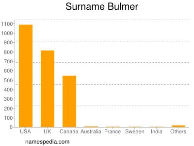 Surname Bulmer