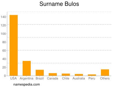 Surname Bulos