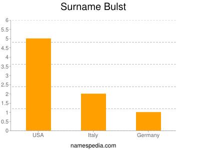 Surname Bulst