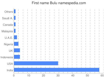 Given name Bulu