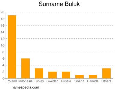 Surname Buluk