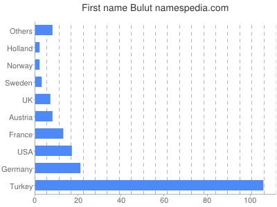 Given name Bulut