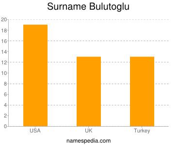 Surname Bulutoglu