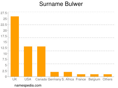 Surname Bulwer